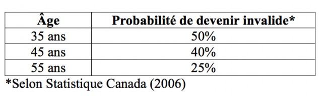02_tableau_statistique_canada