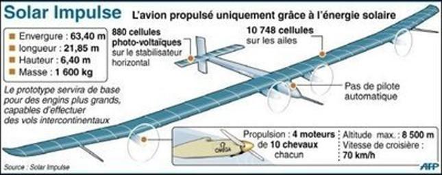 09_Specifications_Solar_Impulse