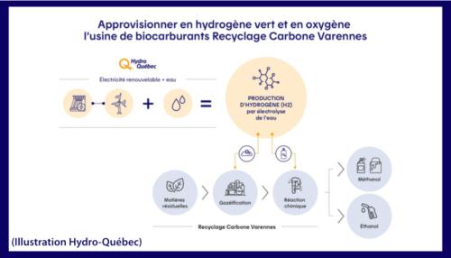 Recyclage Carbonne Varennes
