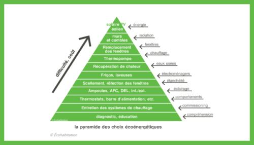 Pyramide ecohabitation